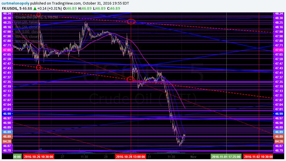Crude Oil FX $USOIL $WTI Worksheet
