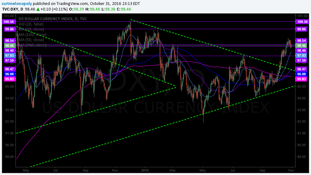 $DXY, US Dollar Index