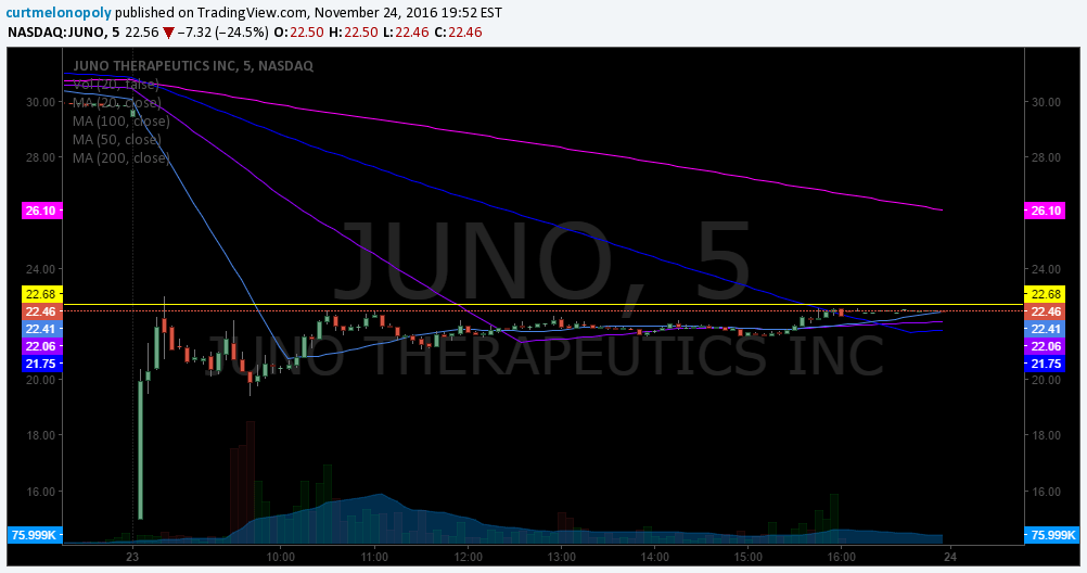 juno-therapeutics-5-minute-stock-chart