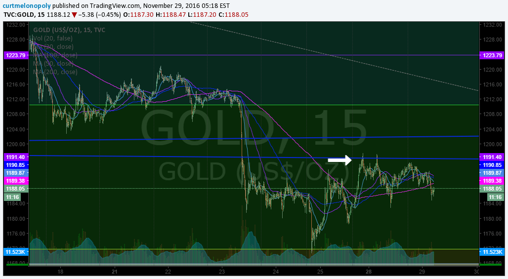 $GOLD, Chart, Quadrant