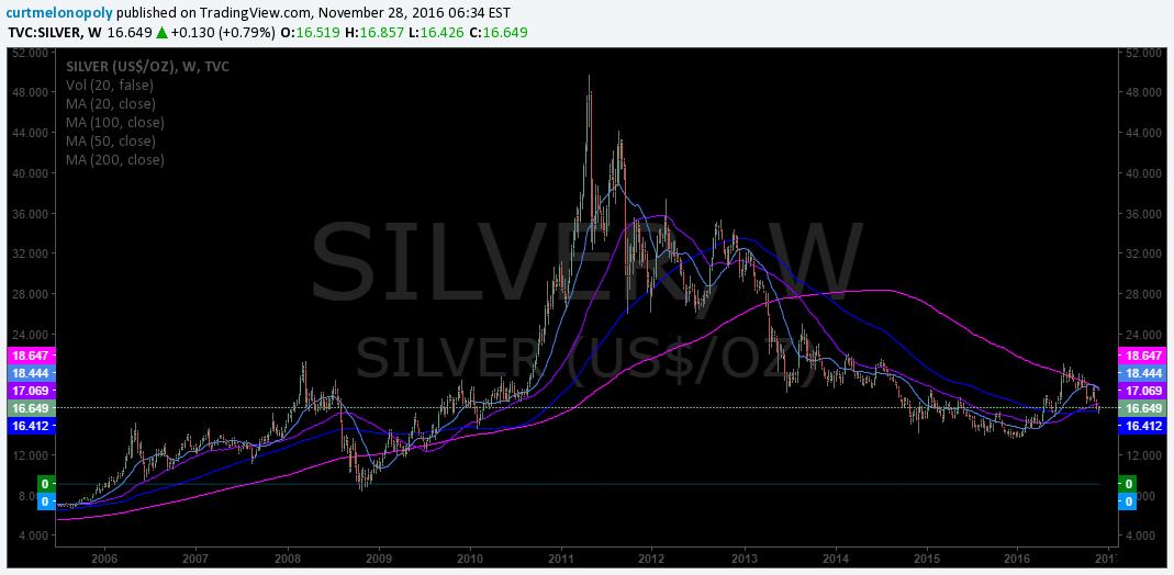 $SILVER