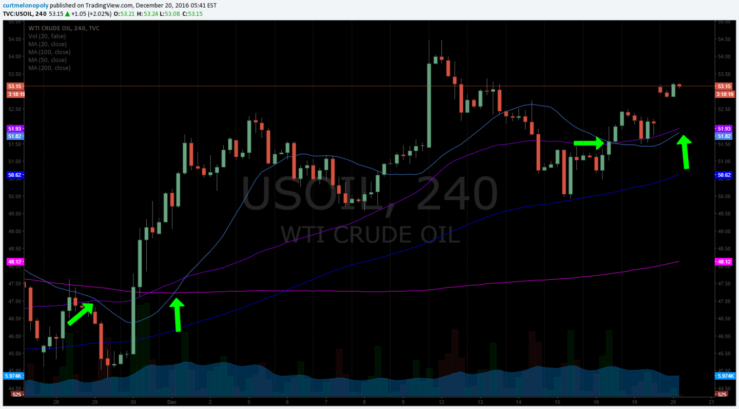 20 MA, 4 Hour, Chart, Oil, $USOIL
