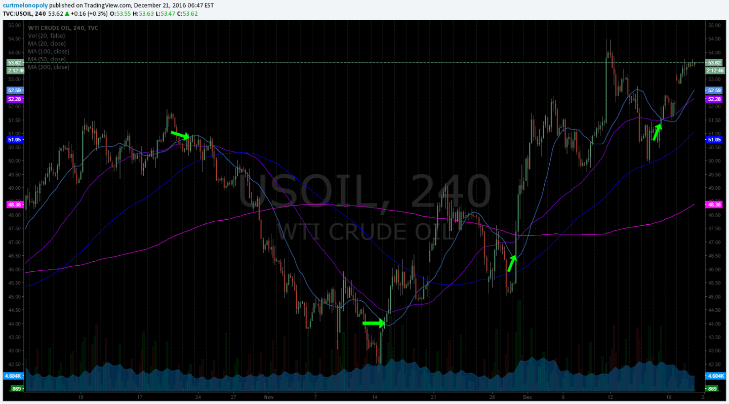 20 MA, 4 HR Chart, Crude Oil, $USOIL
