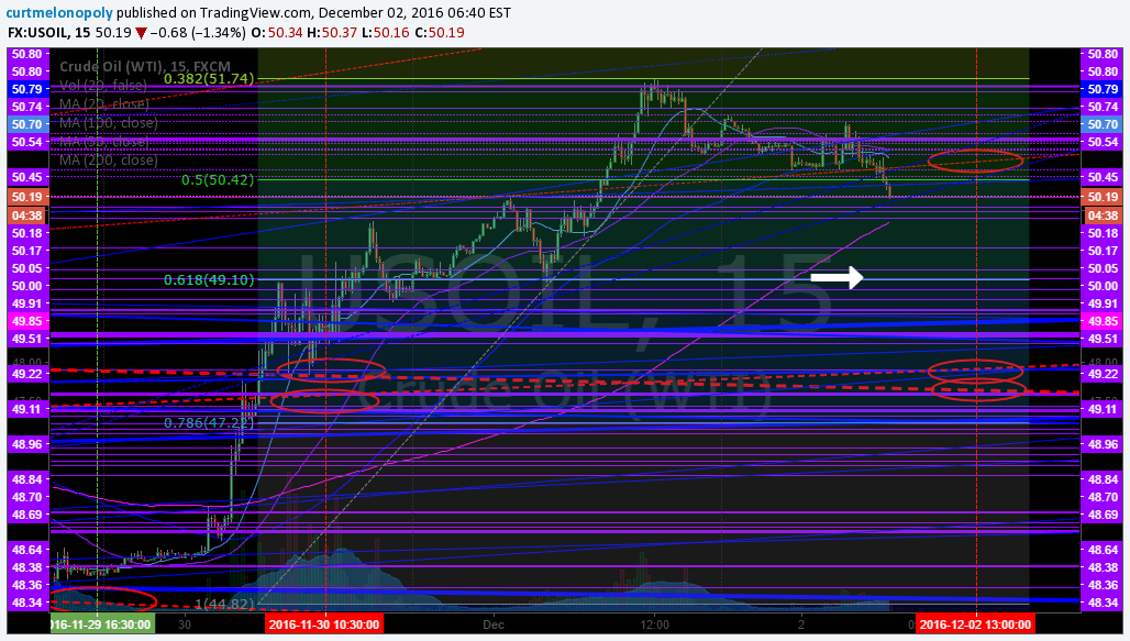 $UWOIL, OIL, Crude, Fibonacci, Fib