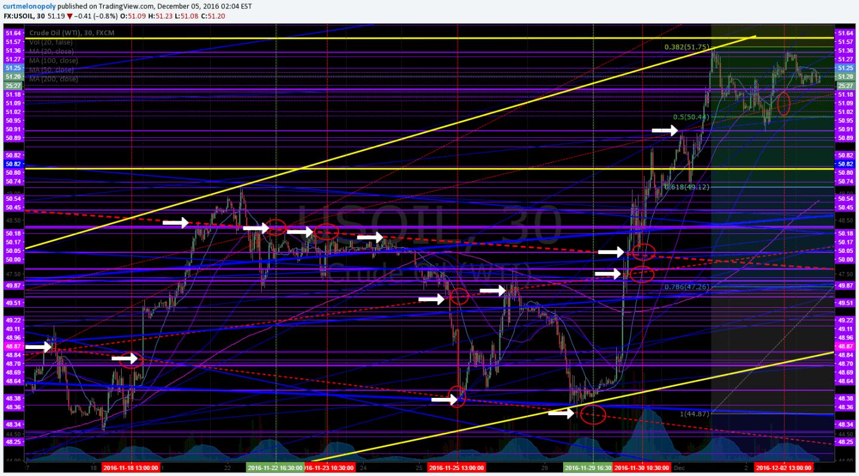 Algo Lines, Crude, Oil, Chart