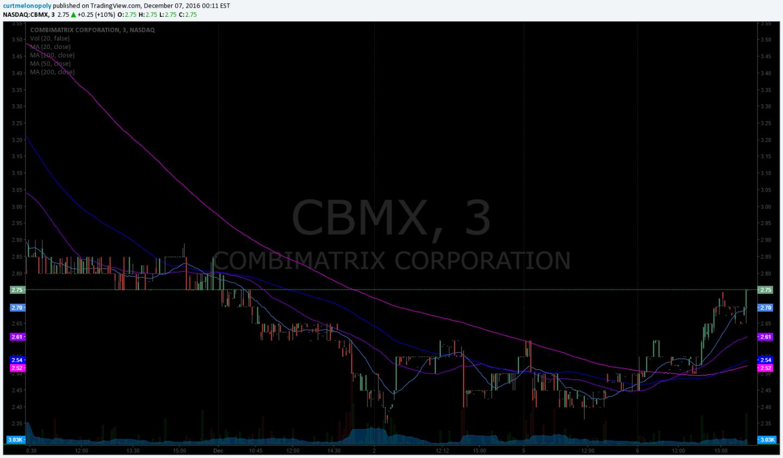 $CBMX, Stock, Chart