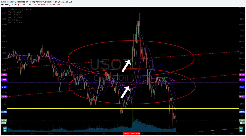 Crude Oil, Price, Target, Algo, Hit