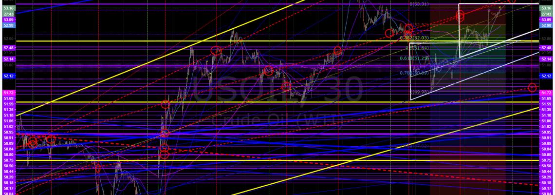 Crude, oil, trading, chart, algo