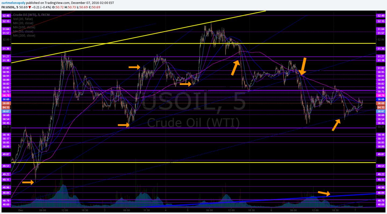 Trading, Diagonal, trend Lines, Oil, $USOIL