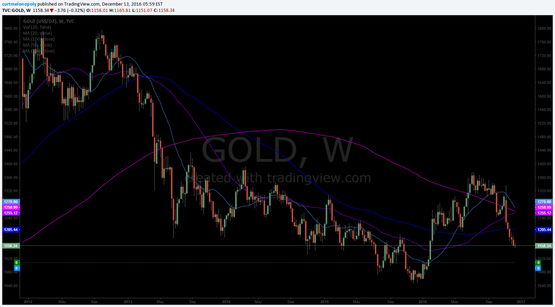 Gold, Algorithm, Chart