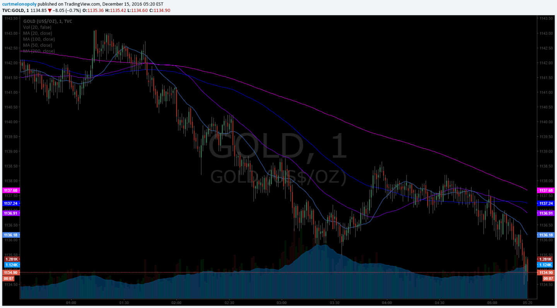 Gold, Algo, Price Prediction