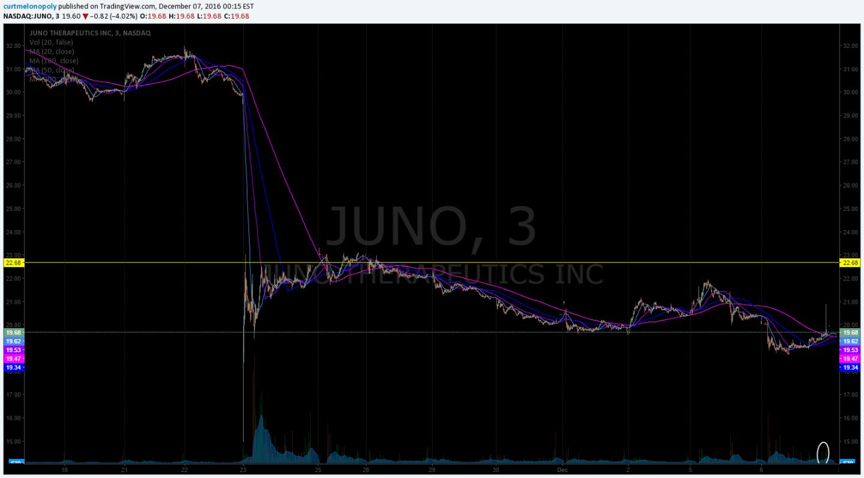 $JUNO, Stock chart