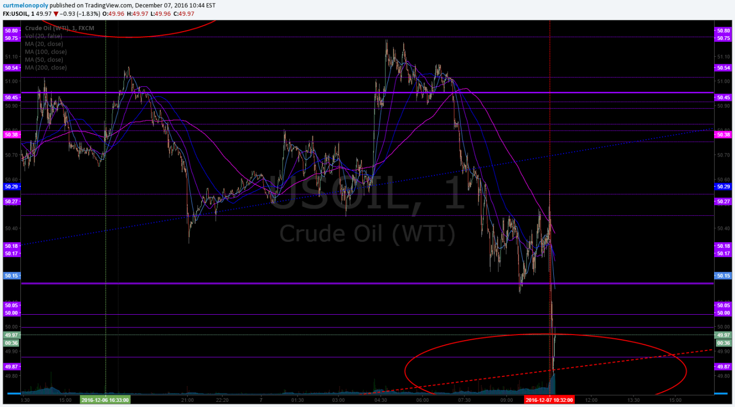 Algo target, Direct hit, Crude, Oil, $USOIL