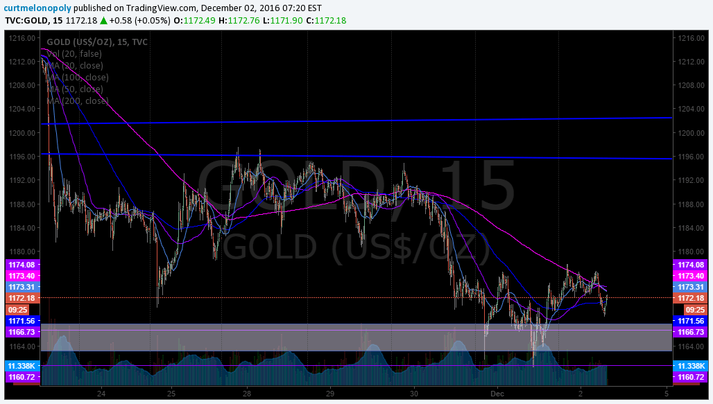 $GOLD, Chart, Algorithm