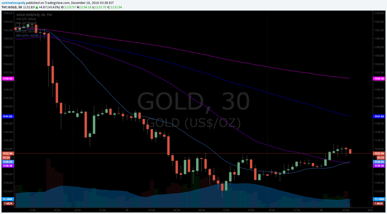 Gold, Algo, Prediction, Target, Hit