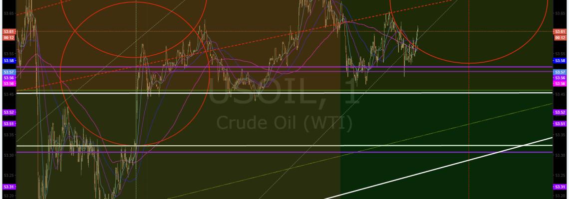 Oil Algorithm, Chart
