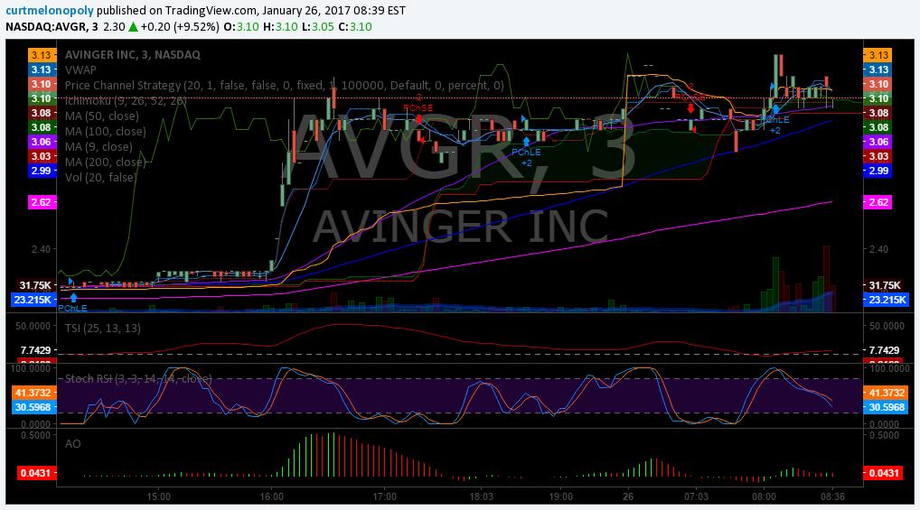 $AVGR, PREMARKET, Stock, Trading, Plan