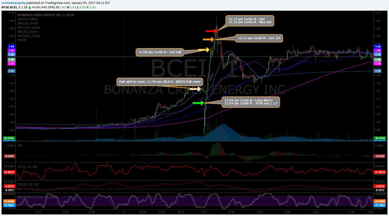 $BCEI, Trade, Chart