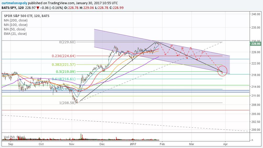 $SPY, Chart, Symmetry, Fibonacci, Time, Price
