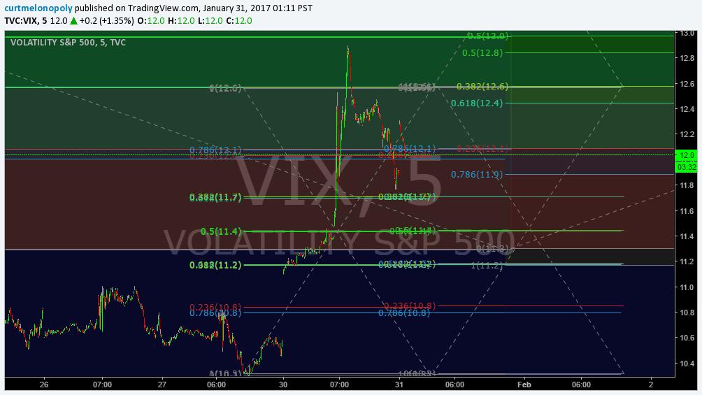 $VIX, Chart, Algo, Fibonacci