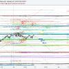 Trading, Targets, Fiboacci, $SPY