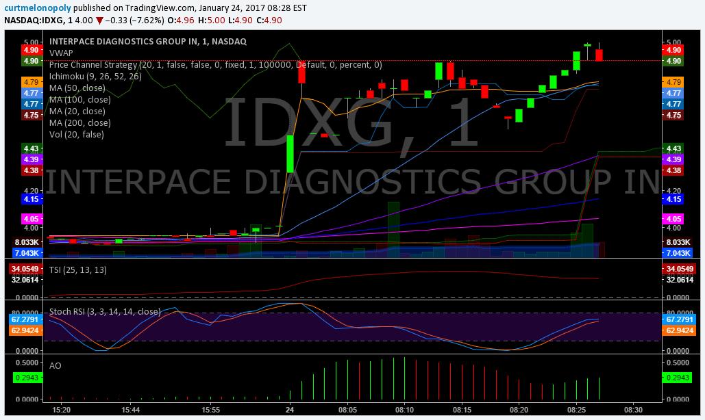 $IDXG, PREMARKET, Trading Plan
