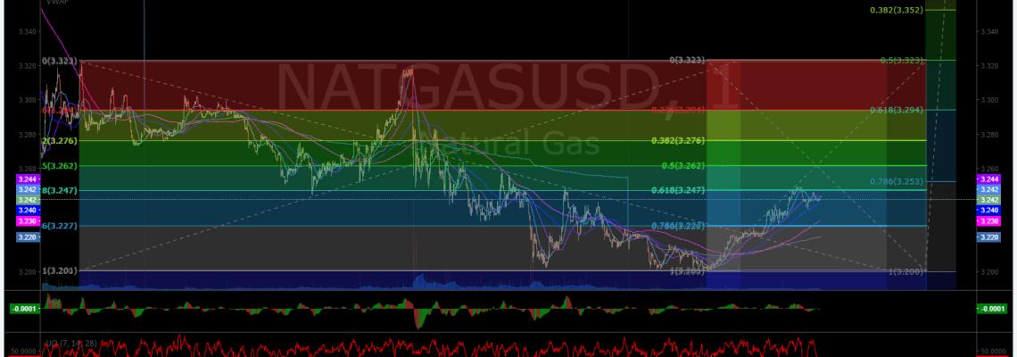 $NATGASUSD, Chart