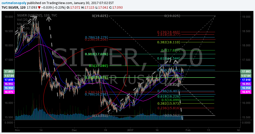 $SILVER, $SLV, Chart