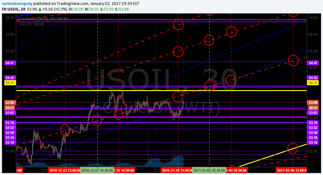 Algo, Targets, Oil, Chart