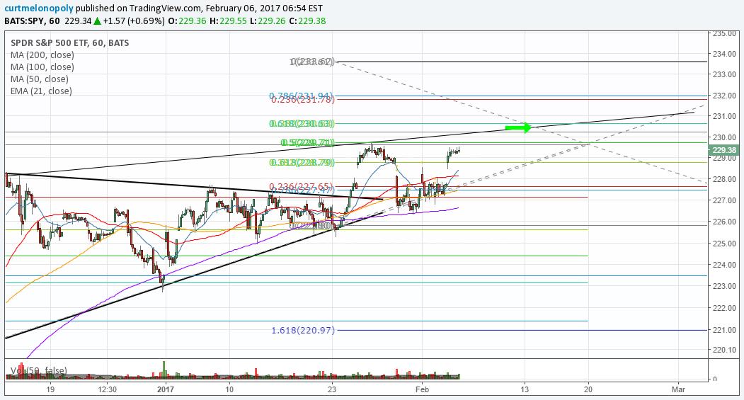 $SPY, Chart, Ascending