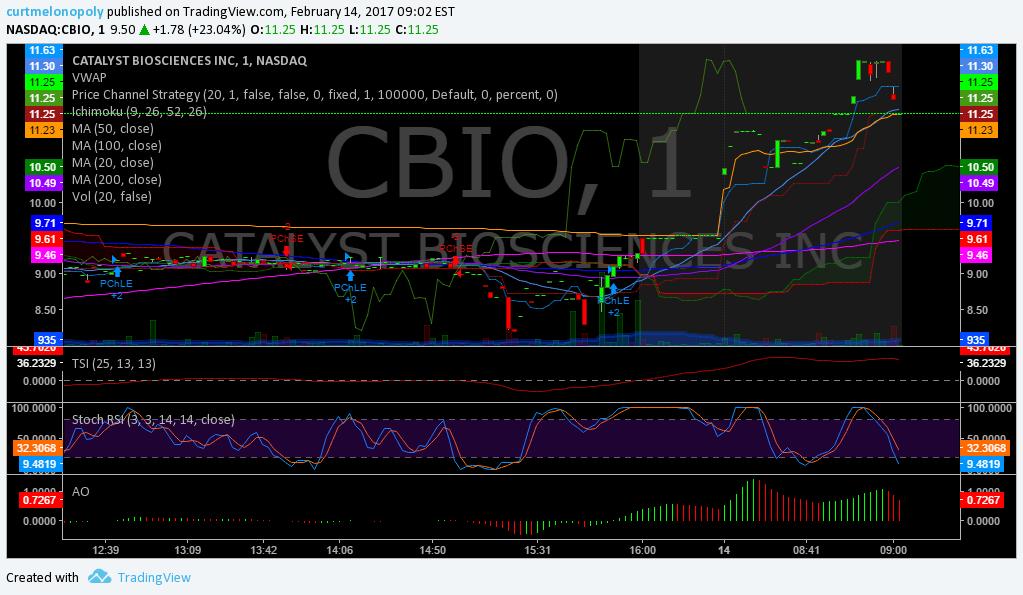$CBIO, Premarket, Chart, Stocks, Trading, Plan