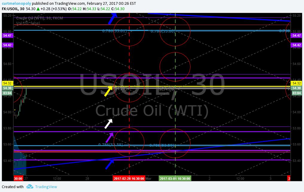 EPIC, oil, algo, $USOIL, $WTI, Chart