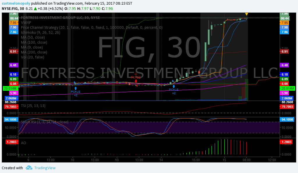 $FIG, Trading, Plan, Premarket, Stocks