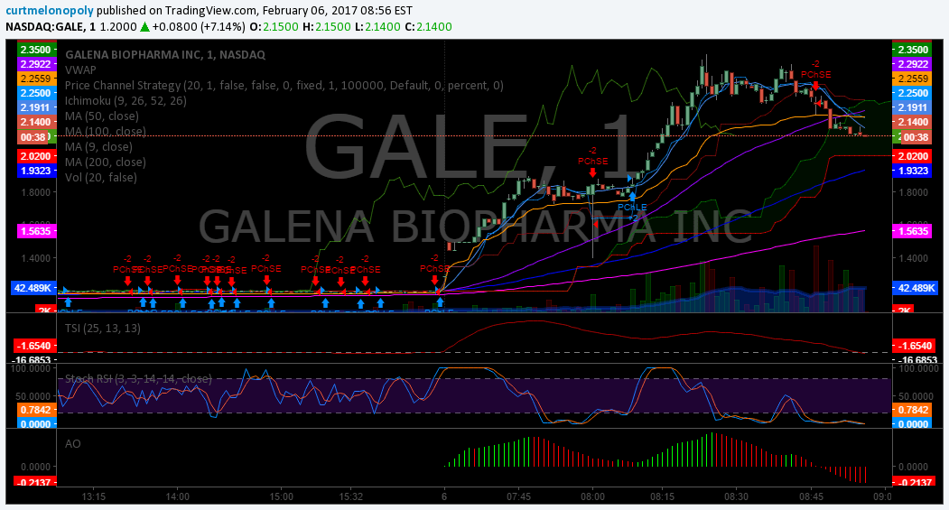 $GALE, premarket, Trading, Plan, Stocks