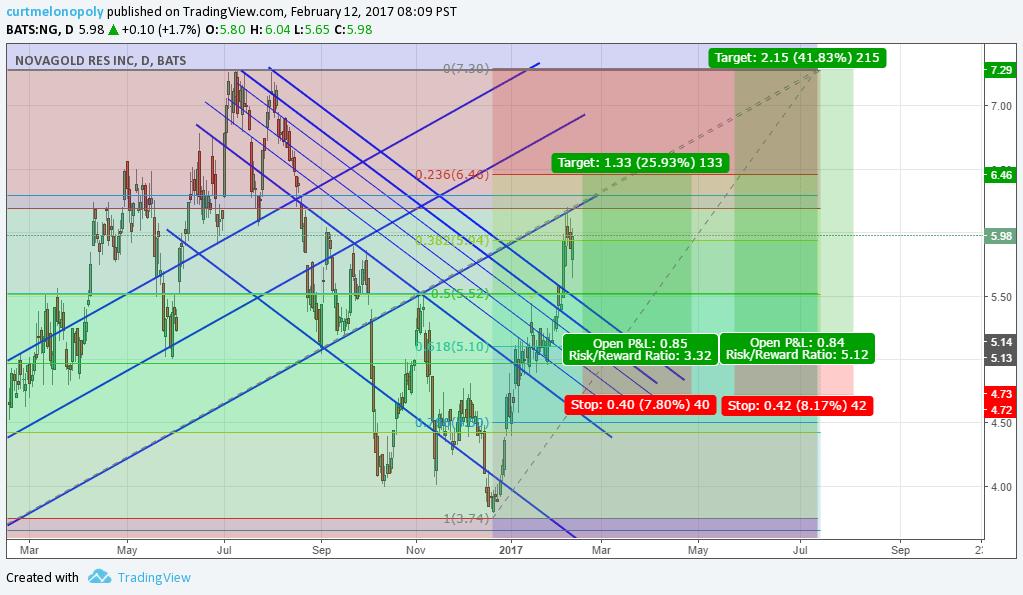 $NG, Stock, Pick, Swing, Trade