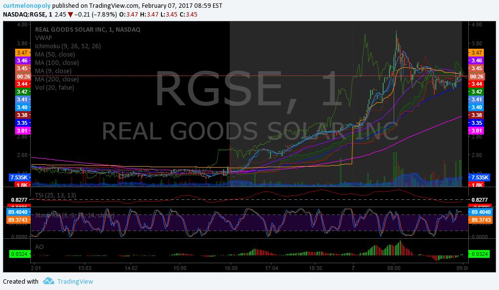 Premarket, Trading, Plan, Stocks, $RGSE