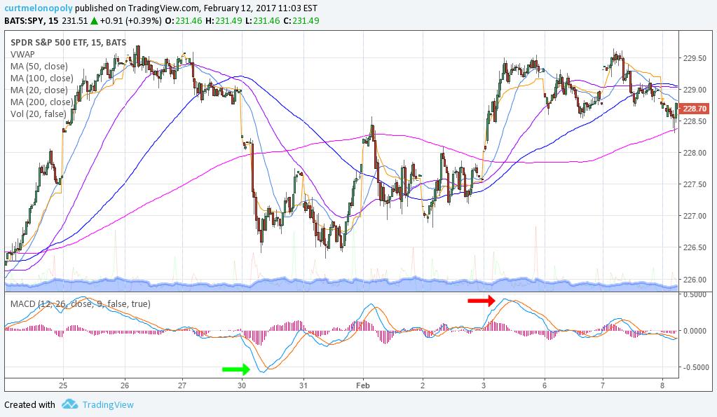 $SPY, Swing Trade, Stock Picks