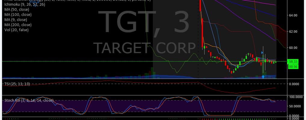 $TGT, Premarket, Trading, Results