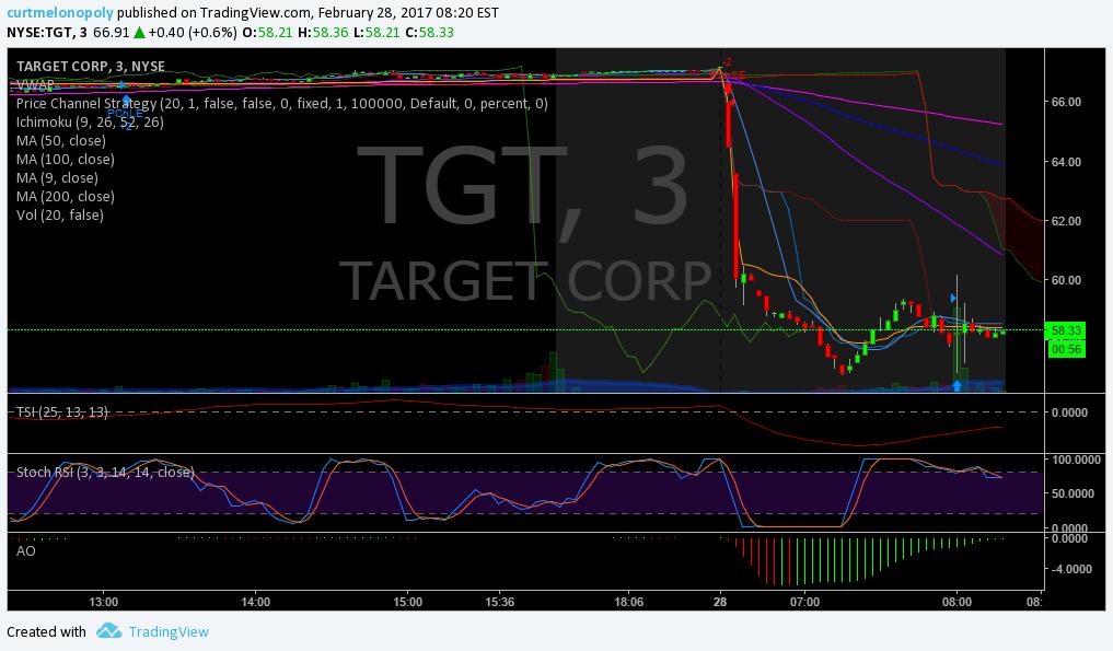 $TGT, Premarket, Trading, Plan