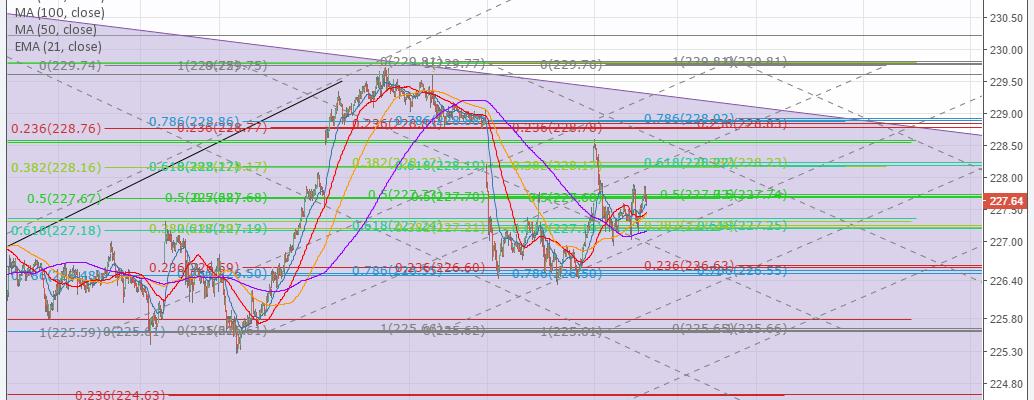 $SPY, FIbonacci, Trading, Chart