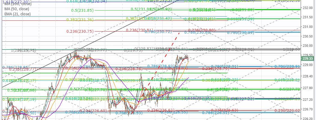 $SPY, Chart, Fibonacci