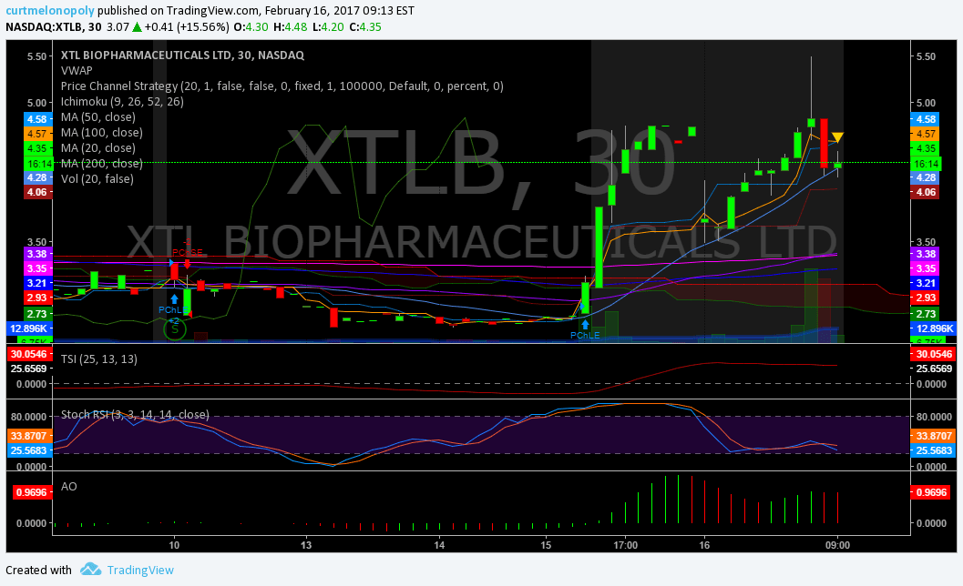 $XTLB, Premarket, Trading, Plan, Stocks
