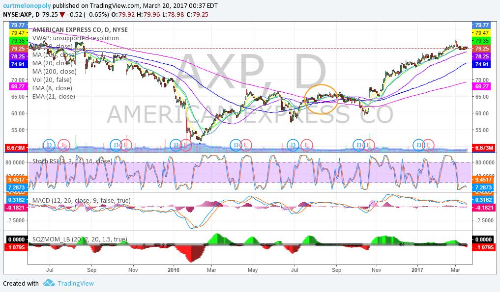 $AXP, Stock, Swing, Trade