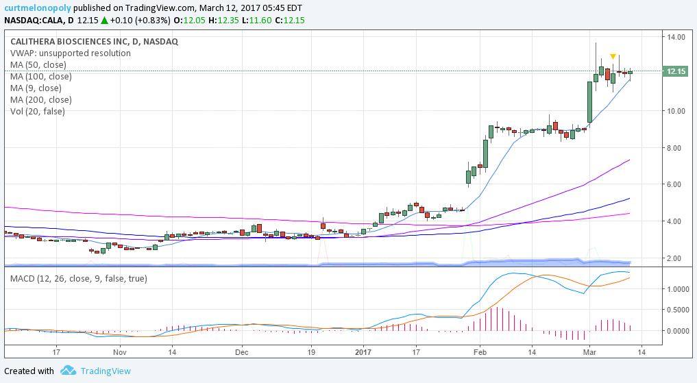$CALA, Swing Trading, Chart