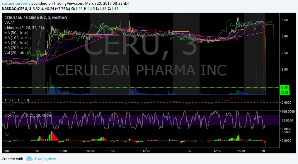 $CERU, PRemarket, Trading, Plan