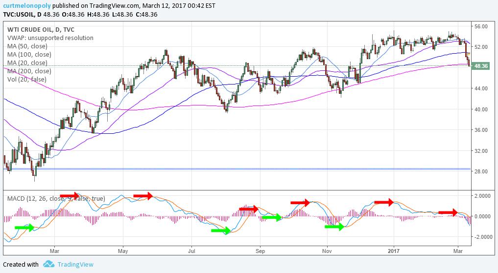 Crude, Oil, Chart, Swing Trading, $USOIL, $WTI