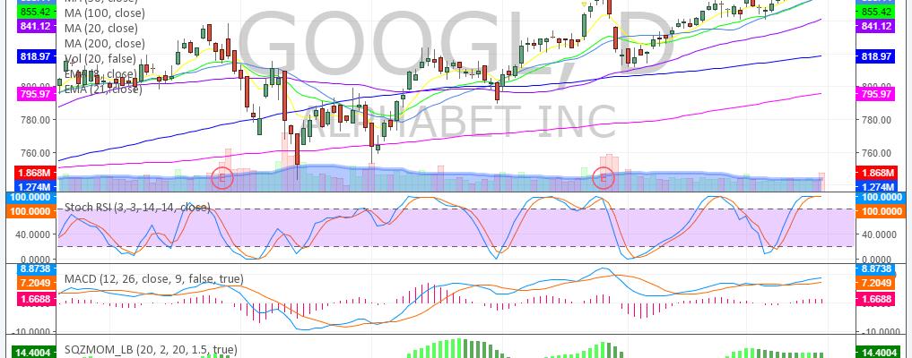 $GOOGL, Swing, Trading