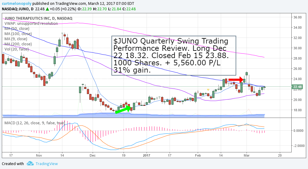 $JUNO, SwingTrade, Review, Quarterly