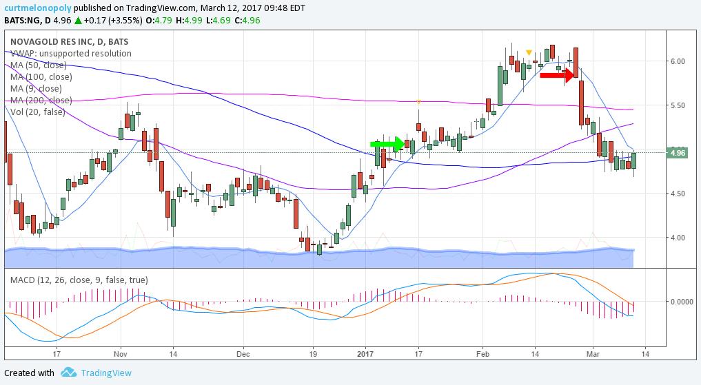 $NG, Swing Trade