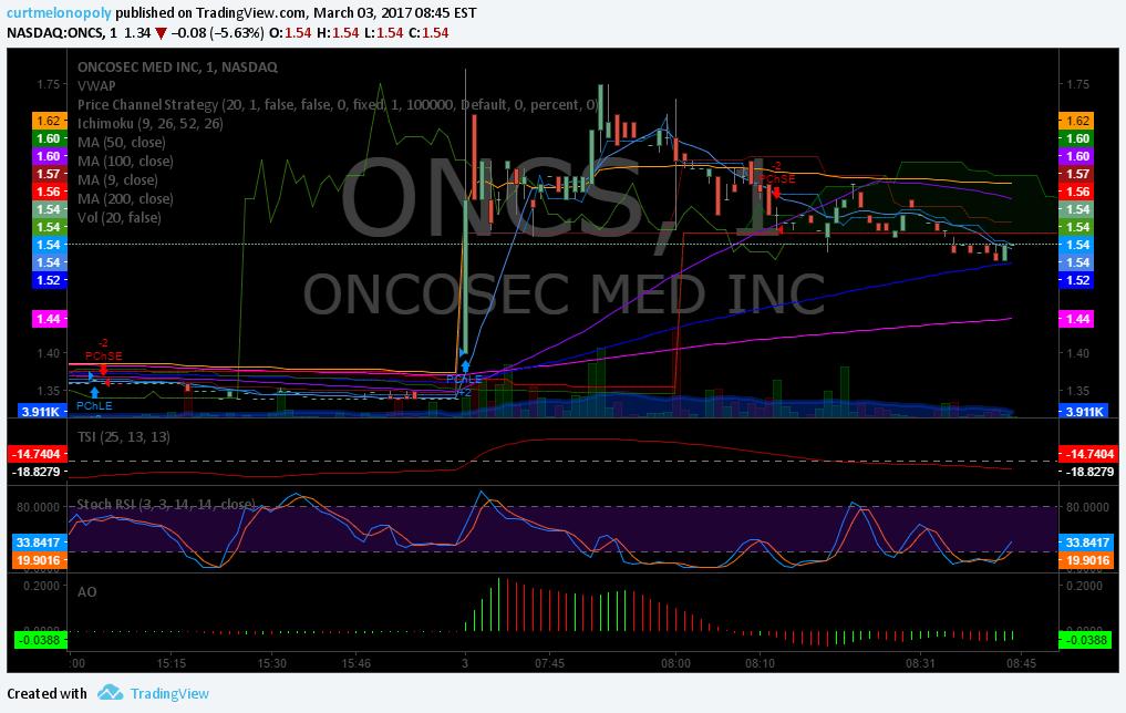 $ONCS, Premarket, Watchlist, Stocks